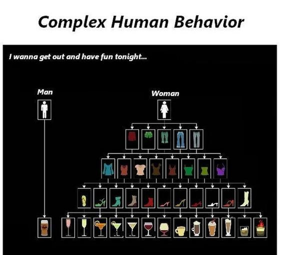 infographic showing the differences between male and female behavior for going out at night